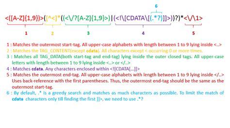 pattern matching leetcode tag validator leetcode articles
