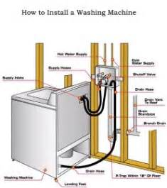 How To Install A Clothes Dryer Washing Machine Diagram Plumbing Toilets