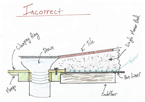 A Flawed System, Shower Pan Liners   Fine Homebuilding