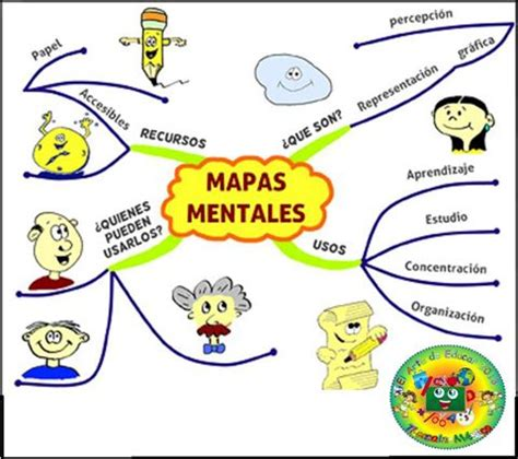 crear imagenes mentales mapas mentales silviprof blog