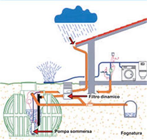 vasca recupero acque piovane eu rekasistemiacque piovane eu rekasistemi impianti