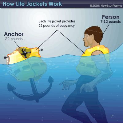 how does a sw boat work buoyancy howstuffworks