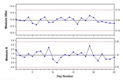 x bar and range chart what is it when is it used data analysis