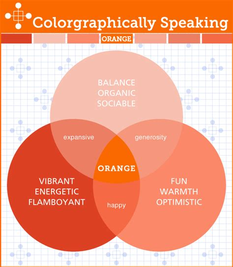 colour psychology using orange in interiors the design sheppard psychology of the color orange design decoration
