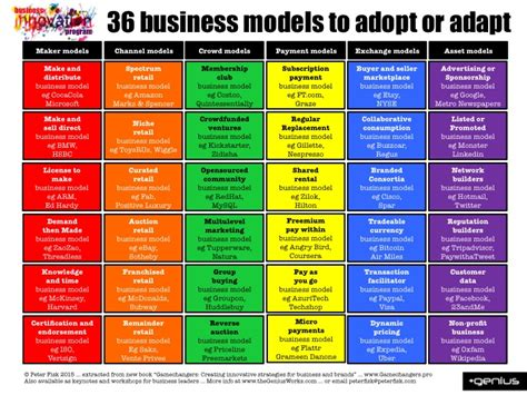 design house business model innovative business design new business models driving