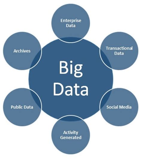 bid data embracing big data nodelogix