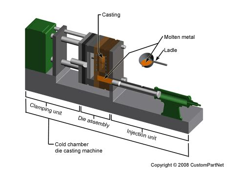 materials for pattern making in die casting die casting process defects design
