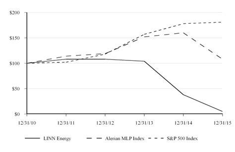 pattern energy sec filings linn energy inc form 10 k march 15 2016