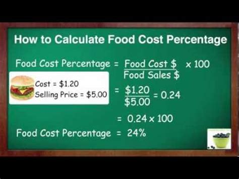 average cost of food how to calculate food cost percent youtube