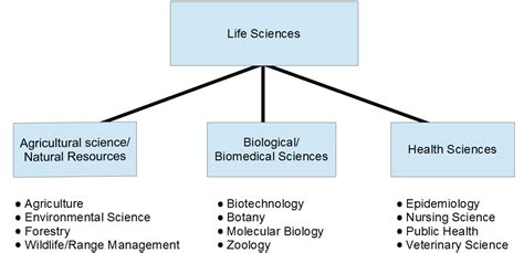 what is biography in science what is life science bioveracity