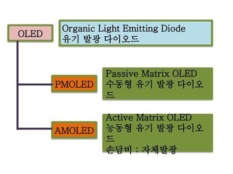 organic light emitting diode pdf active matrix organic light emitting diode report pdf 28 images interlayer processing for