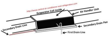 1st company fan coils why does an air conditioner a drain pan freedom