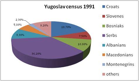 S I U popis stanovni紂tva 1991 u sfrj
