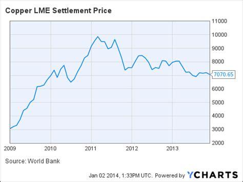 current primary and scrap metal prices lme london metal raleigh nc today s scrap metal prices copper aluminum