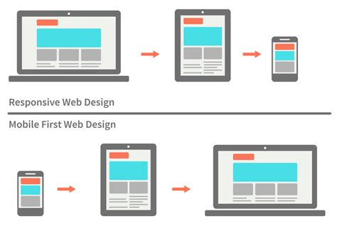 web layout for mobile mobile first vs responsive