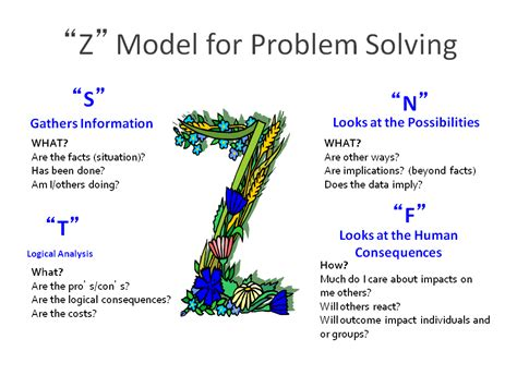 Of Mba Problem Solving Model by Ngd N 250 Cleo Goiano De Decora 231 227 O Model Of Problem
