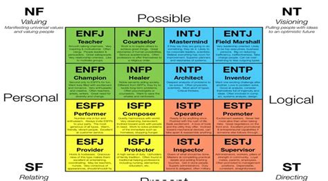 personality test based on c jung and i briggs myers type