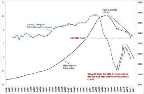 price us us house price decline federal housing finance agency s