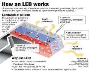 how led lights work led lighting for business energy gain uk