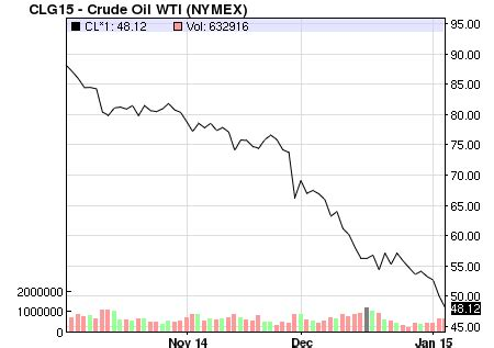 economic optimism abounds as crude oil prices plunge