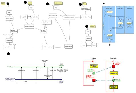 Multithreading Diagram traffic signal phase diagram traffic signal installation