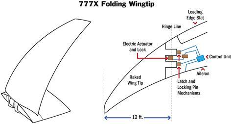 mekanisme layout perusahaan boeing rancang sayap b777x agar bisa ditekuk aviatren
