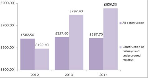 Interior Design Monthly Salary by Stop Hs2 74 Spike In Rail Construction Wages Will Add