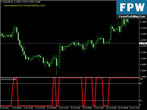best forex indicator forexprofitway l the best way to forex tools