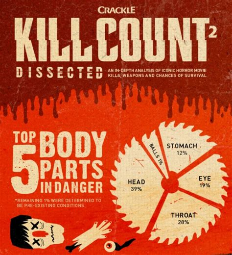 kill count kill count 2 dissected infographic