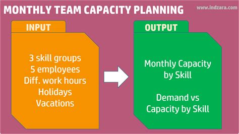 How To Do Monthly Team Capacity Hours Planning Team Capacity Planning Excel Template