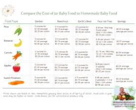 7 Month Baby Food Menu » Home Design 2017