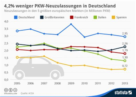 Motorrad Neuzulassungen 2014 Nach Marken by Automobilindustrie Neuzulassungen Pkw Premiummarken