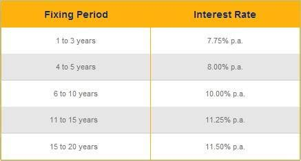 banco de oro housing loan home loans in the philippines interest rates june 2015