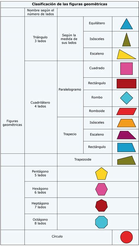 figuras geometricas y sus caracteristicas para niños figuras geometricas como se llaman sus elementos documento