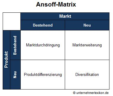 ansoff matrix projektify ev