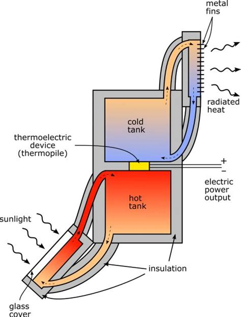 25 best ideas about thermoelectric generator on
