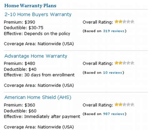 home appliance warranty plans why home warranties are a waiste of money stumble forward