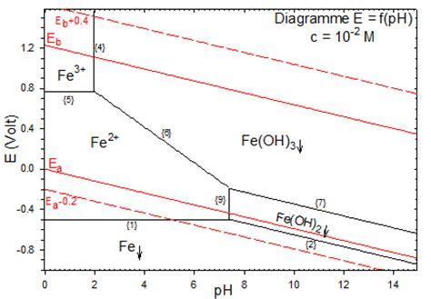 diagramme potentiel ph du cadmium corrigé la chimie descriptive exemples la corrosion du fer