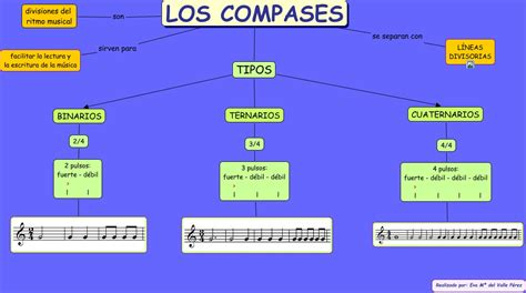 Compounding A P 1 R N Nt A Pe Rt los compases