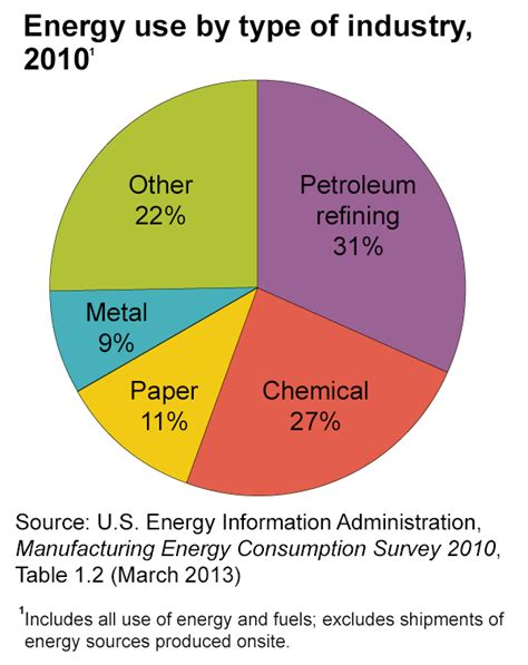 energy use in industry energy explained your guide to