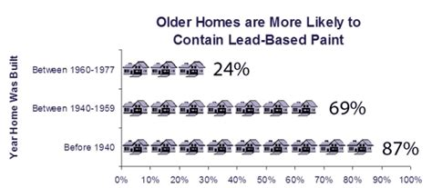 protect your family from exposures to lead lead us epa