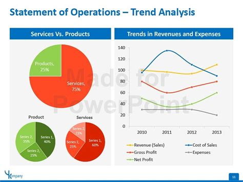 trend analysis report template financial statement editable powerpoint template