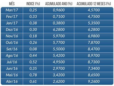 indice anual do igpm para reajuste 2016 qual indice ou porcentagem aplicada no aluguel 2016 indice