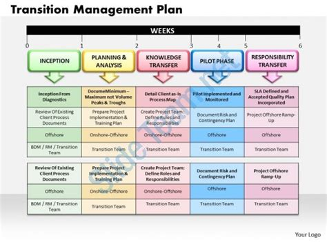 Transition Management Plan Powerpoint Presentation Slide Template Project Transition Plan Ppt