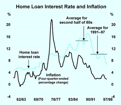 housing loan rate of interest 28 images mlit white