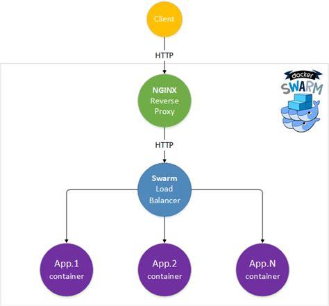 tutorial docker swarm nginx reverse proxy for asp net core apps running on