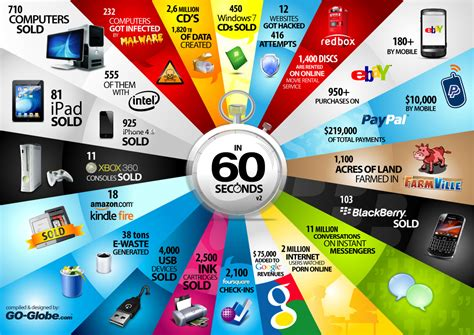 things that are 60 incredible things that happen every 60 seconds on the internet