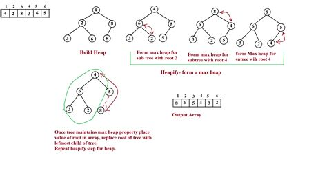 tutorialspoint binary tree heap sort in data structure pdf download