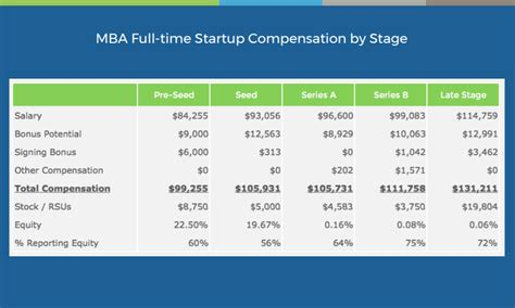 Mba Salary San Francisco by How Much Do Mbas Make At Startups Expect Less Pay But A