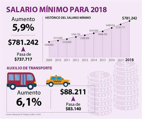 de cuanto fue el aumento de empleados de comercio 2016 5 9 aument 243 el salario m 237 nimo para el 2018 emisora